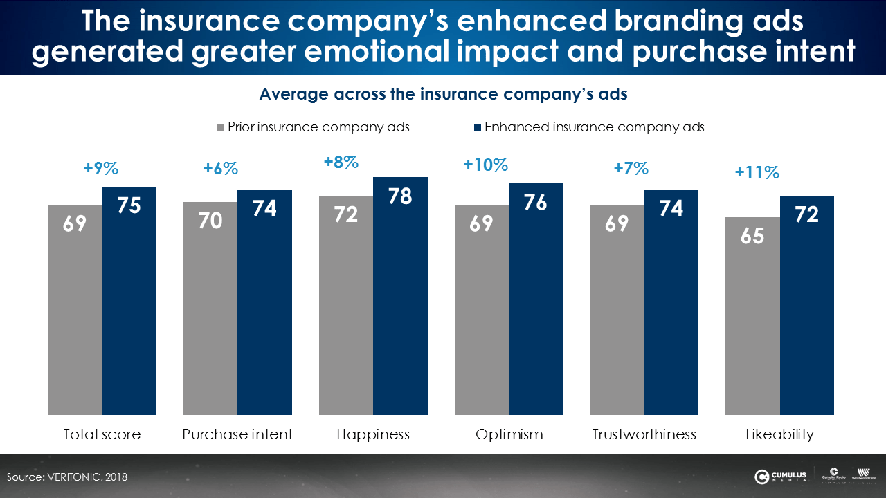 The insurance company's enhanced branding ads generated greater emotional impact and purchase intent.