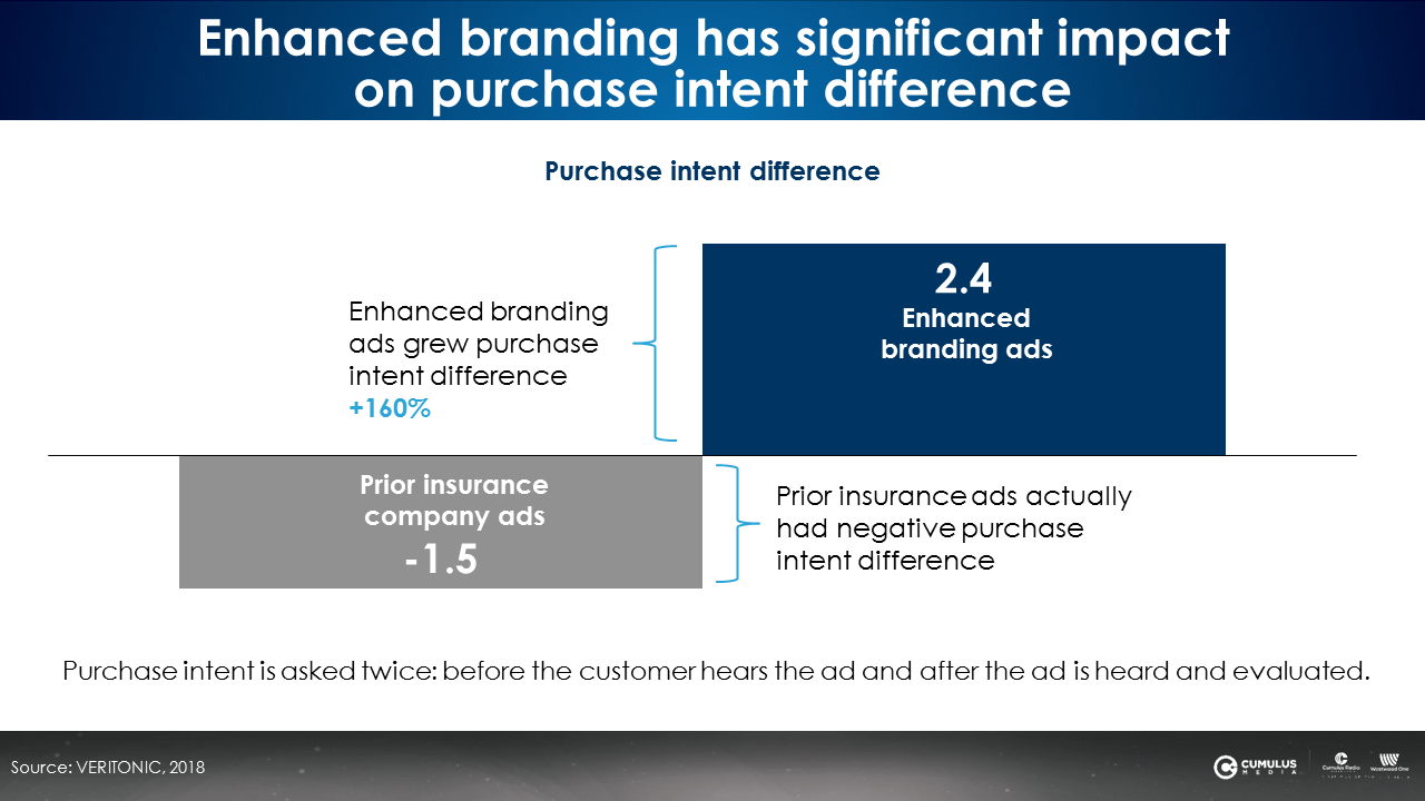 Enhanced branding has significant impact on purchase intent difference.